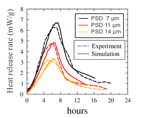MICROSTRUCTURE-BASED KINETICS MODEL
