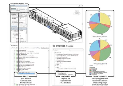 Tally software provides life cycle assessment data on concrete and steel—yellow and green on the pie charts, respectively—and other materials and products early in the design stage. In response to new requirements in LEED v4, Challenge 2030 and other rating systems or project benchmarking efforts, green building practitioners are increasingly weighing LCA data in specifications.
