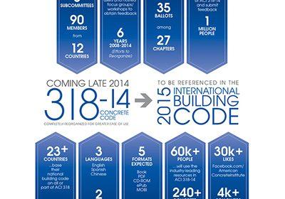American Concrete Institute ACI 318 Building Code Requirements for Structural Concrete