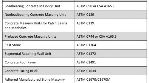 MANUFACTURED CONCRETE MASONRY AND CONCRETE MASONRY PRODUCTS SPECIFICATIONS The draft Product Category Rule informs Environmental Product Declarations for a host of unit types.