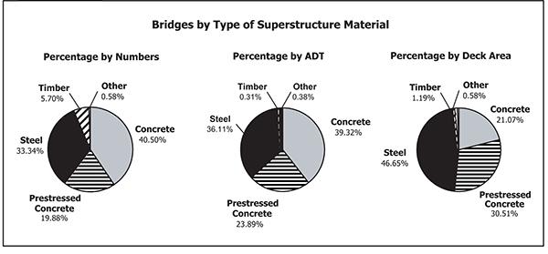 BRIDGES BYSUPERSTRUCTUREMATERIAL